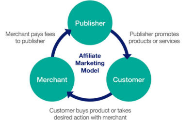 Improve Marketing with these 7 WooCommerce Affiliate Plugins